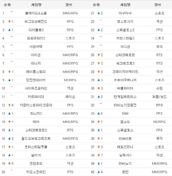 블레이드앤소울, 2주 연속 1위 차지
