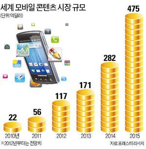'앱 장터' 춘추전국시대…스마트폰族은 즐겁다