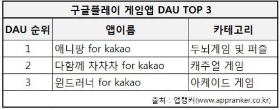 출시 9개월 '애니팡' 일일 사용자수 1위 탈환 '저력'