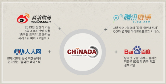 """차이나다 """"중국 성공? 웨이보 등 SNS가 열쇠"""""""