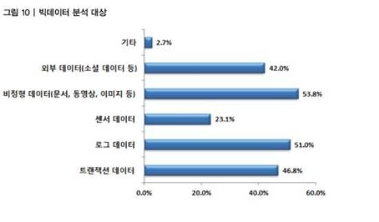 국내 '빅데이터 인식 및 도입 현황' 조사 결과는?