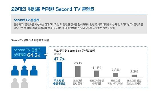 """20대, """"TV 본방사수 안해요"""" 60.5% 한꺼번에 몰아본다"""