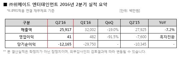 위메이드, 2분기 매출 259억원-영업이익 4100만원